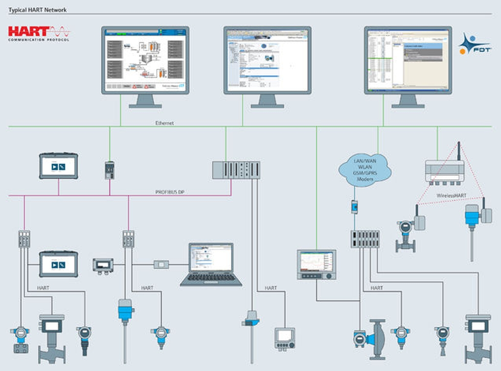 process automation with hart technology  endresshauser