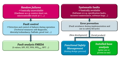 Random  vs. Systematic Failures