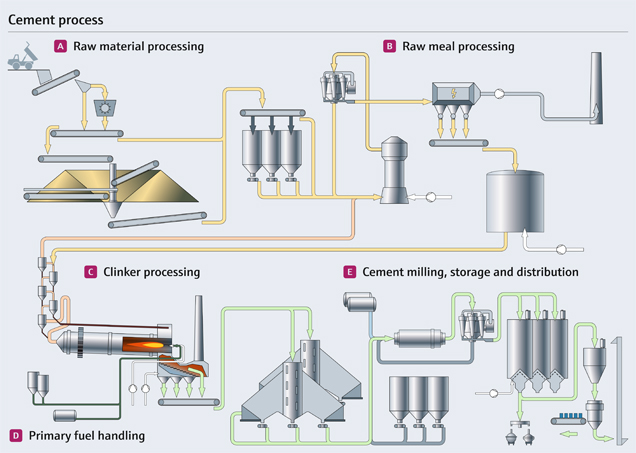 Ultratech Cement Cement Manufacturing Process : Cement process in the primaries and mining industry